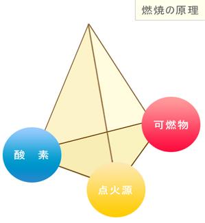 燃焼原理のピラミッド